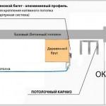 Схема установки потолочного карниза в нишу