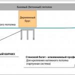 Схема установки карниза на закладной брусок
