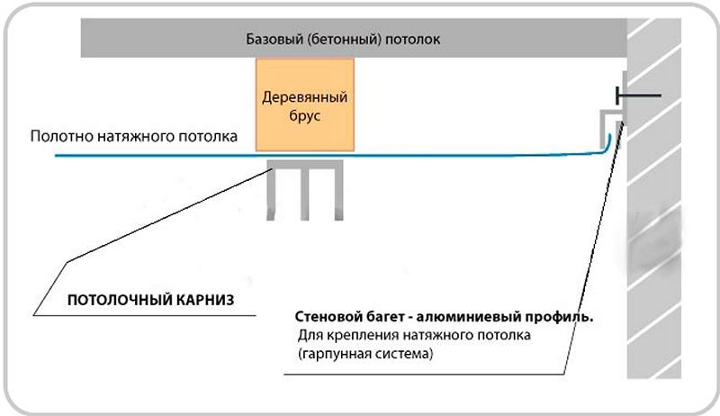 Схема установки карниза на